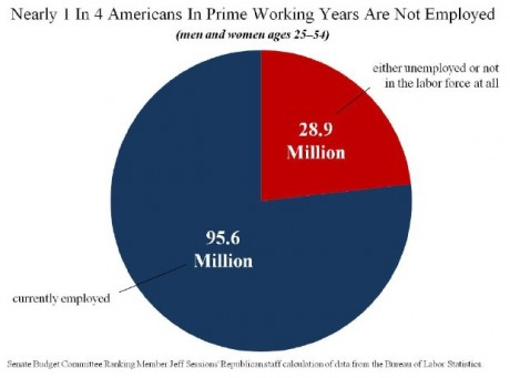 Americans-In-Their-Prime-Working-Years-Not-Working-460x341.jpg