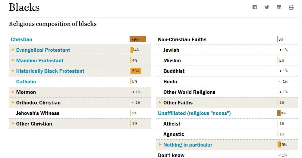 DemographicsReligionPEW.jpg