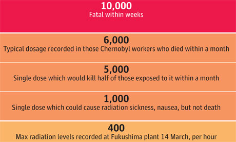 http://allnewspipeline.com/images/Radiation-exposure-levels-007.jpg