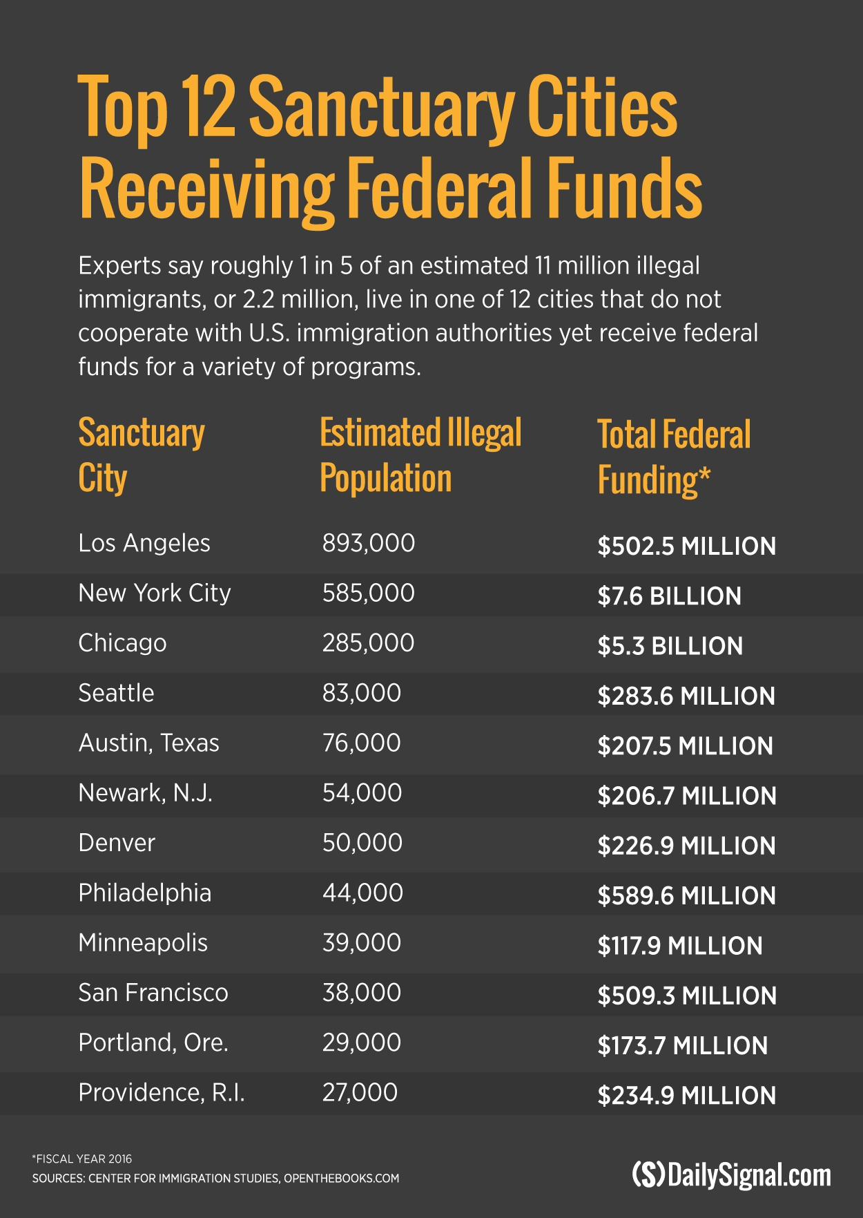 Sanctuary-cities-fed-funding.png
