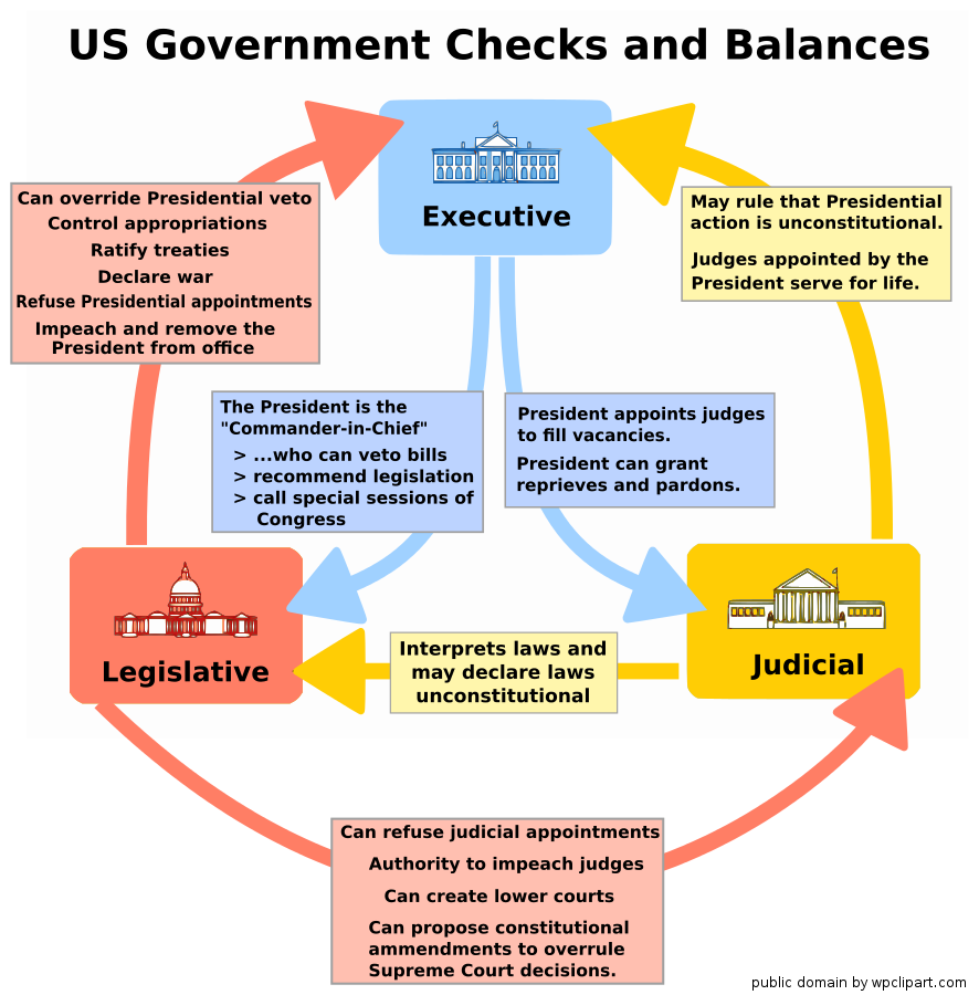 US_government_checks_and_balances.png