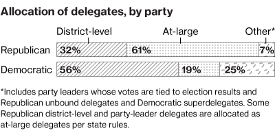 delegate-allocation.png