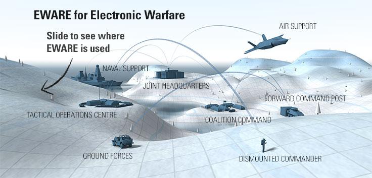 Opinions On Electronic Warfare