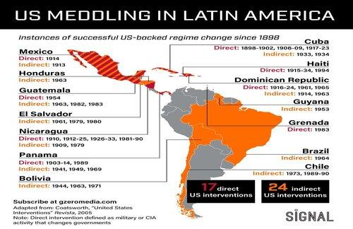 USA:n vaalivaikuttaminen Latinalaisessa Amerikassa