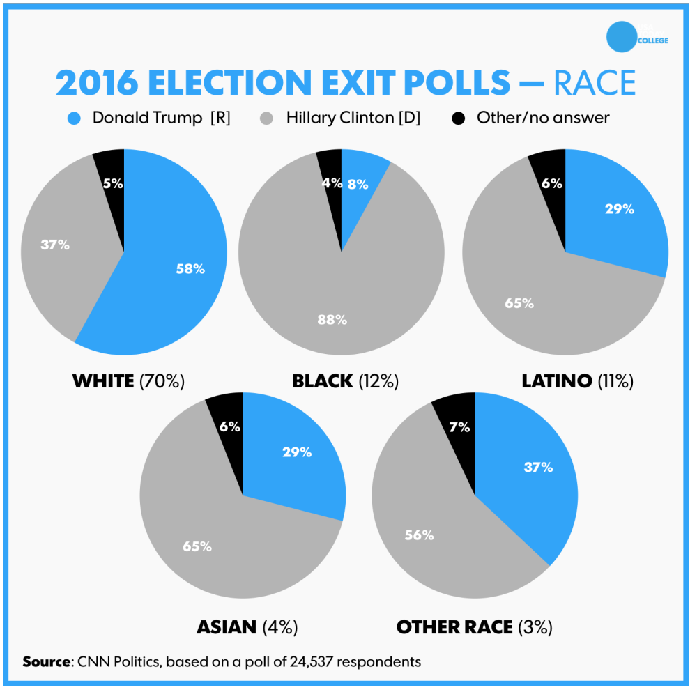 race2016vote.png