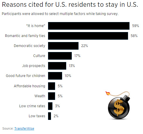 reasons-for-US-residents-to-stay.jpg