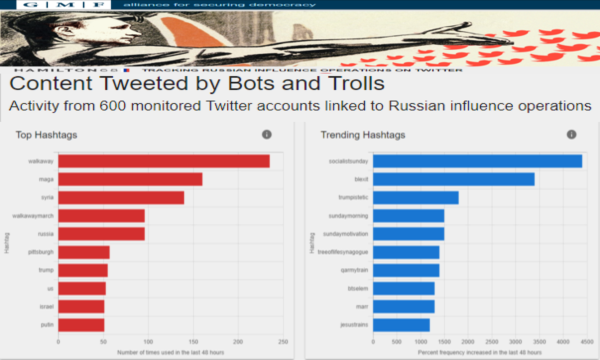 russian_bots_or_americans.png